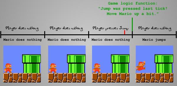 Loop the loop game logic pdf