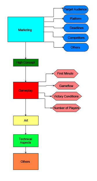 Effectively organize your games development with a game design document guidelines flowchart ccuart Choice Image