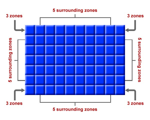 Number of neighbours surrounding each zone