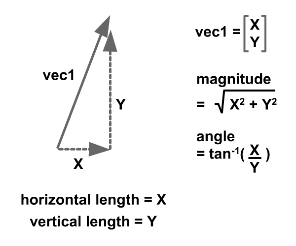 Image of vector quantity.