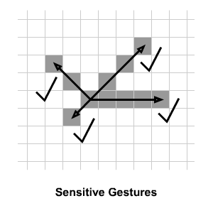 Sensitive mouse gestures.