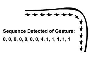 Examples of gesture sequence coding