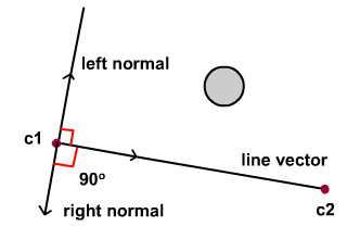 Normals of a line.