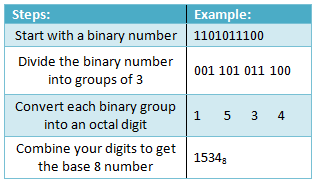 Base-8 to Binary