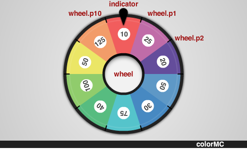 create a colorful spinning wheel in flash with as3, Powerpoint templates