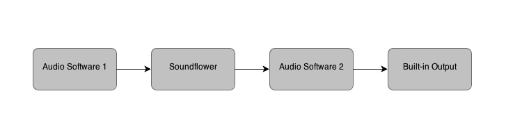 Flow chart for the signal flow of Soundflower