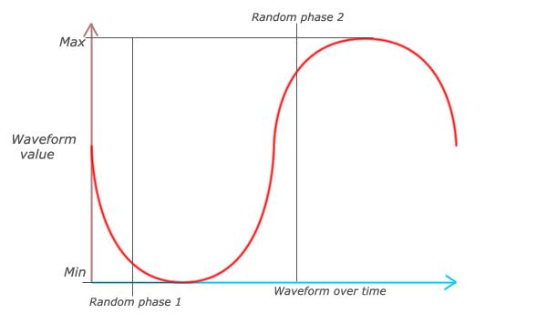 Graphic waveform example
