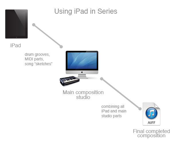 Using iPad in series with your main composition workflow allows for deeper integration at the cost of some mobility