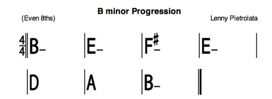 Bmin Progression