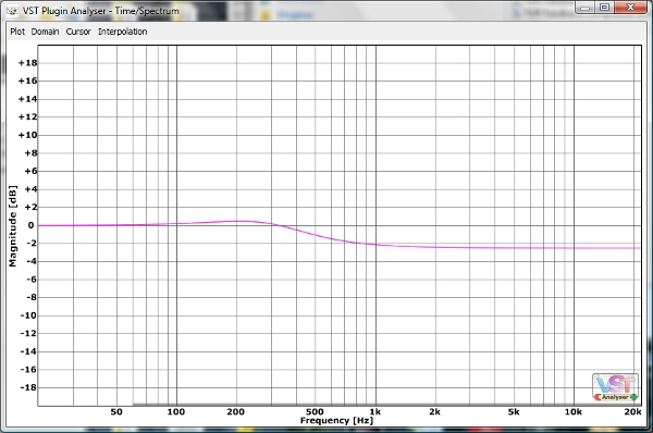 A Lowpass Through the VST Analyzer