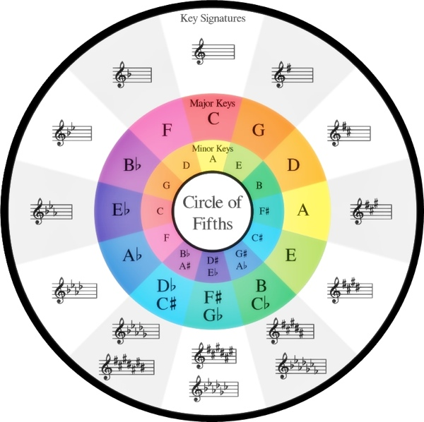 how significant are circle of fifths progressions and