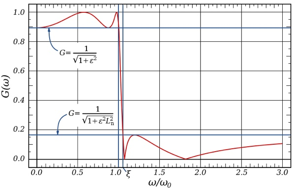 Frequency Response of a Elliptical Filter, Wikipedia