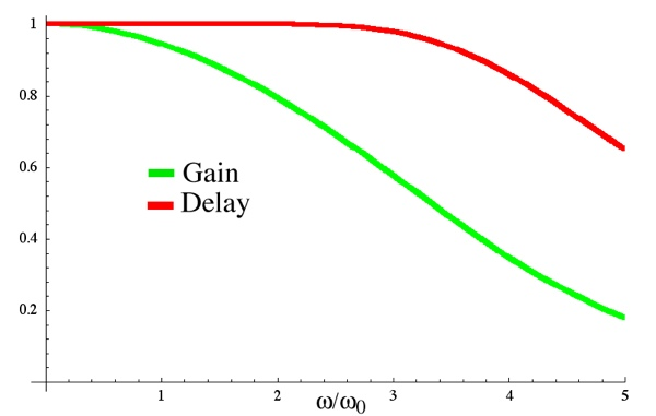 Bessel Filter Gain and Group Delay, Wikipedia