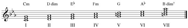 C minor diminished triads
