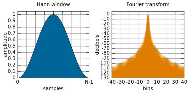Hanning Window (Wikpedia)