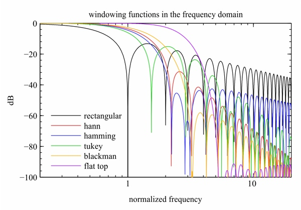 dB vs Frequency of various windows (Wikipedia)
