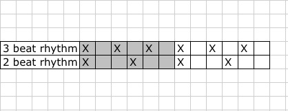 3 2 Polyrhythm Graph