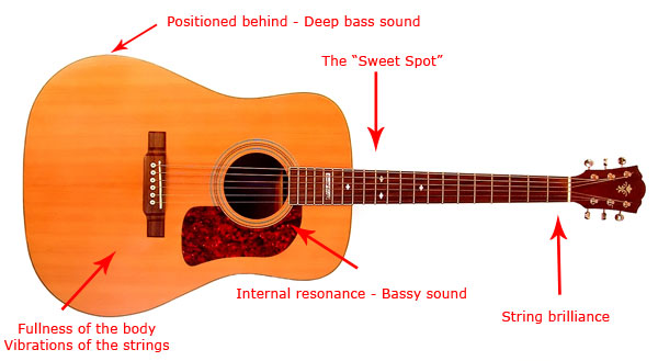 how to record the acoustic guitar. Black Bedroom Furniture Sets. Home Design Ideas