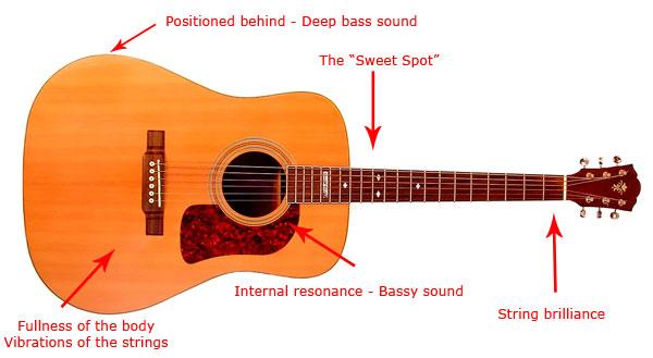 Сделать гитару в домашних условиях