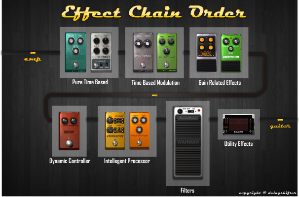 how to build a guitar pedal chain