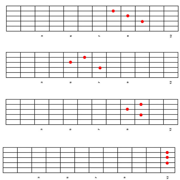 Electric Guitar Chord Inversions