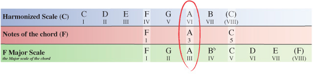 as before we now need to compare the notes of our f chord within the c major scale to the same notes of the f major scale which the chord originates from