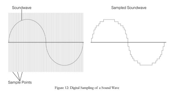 Encyclopedia of Home Recording: Bit Depth