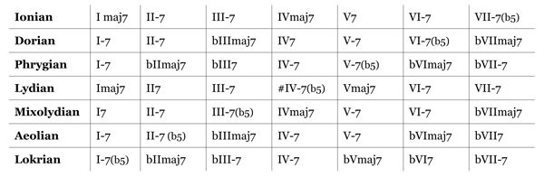 chord scale relationship piano keys