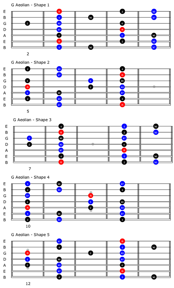 Common Scales For The 7 String Guitar