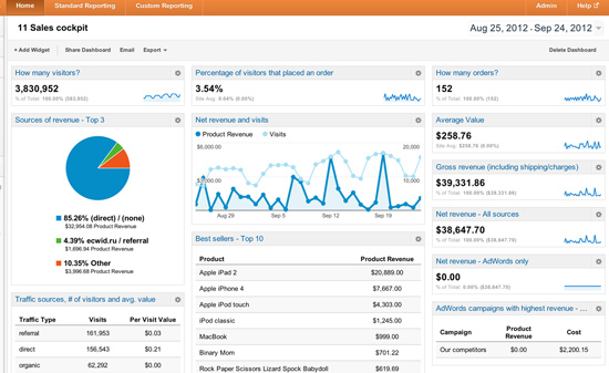 google-ecommerce-analytics