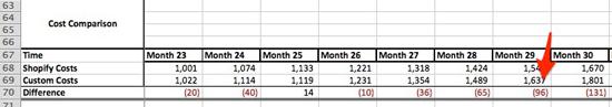 year2 cost comparison
