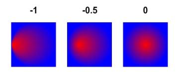Flash gradient focal point