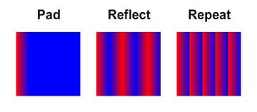 AS3 gradients spread