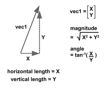 Image of vector quantity.