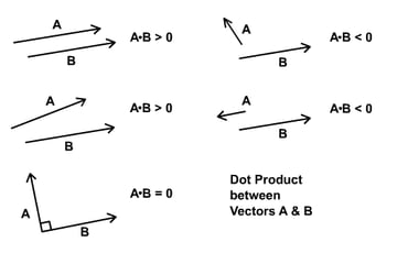 Dot product as a measure of parallelism between vectors.
