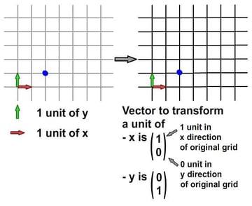 Interpretation of vector form