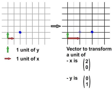 Scaling in x direction