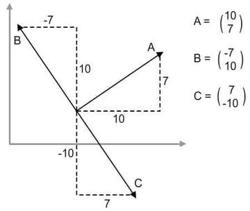 normals of a vector