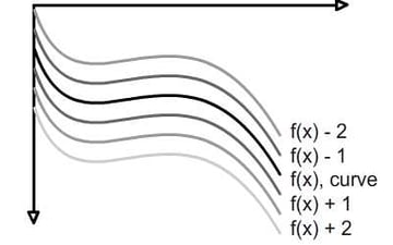 Infinite curves drawn on graph