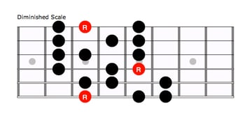 Diminished Scale