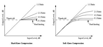 Two graphs comparing 'hard knee' and 'soft knee' compression