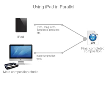 Using iPad in parallel with your main composition studio allows for a modular and flexible workflow