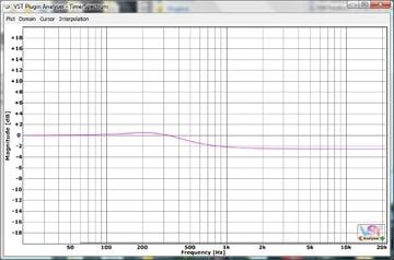 A Lowpass Through the VST Analyzer