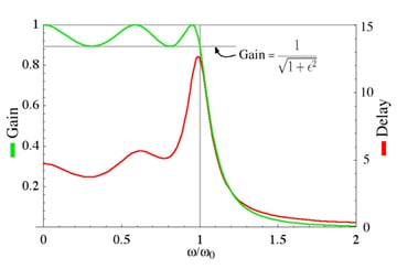 Chebyshev Type 1 Gain and Phase/Group Delay, Wikimedia Commons