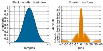 Blackman-Harris Window (Wikipedia)
