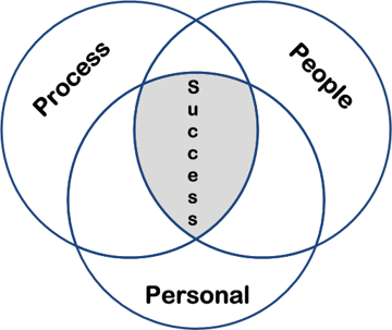 Consulting Sweet Spot People Processes Personal Preferences