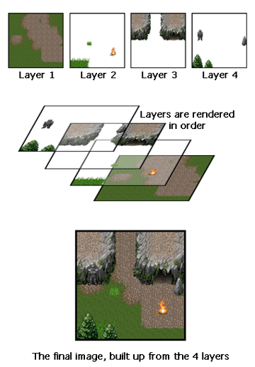 jrpg-using-tilemap-layers