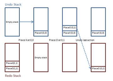 Undo and redo in game development with the command pattern
