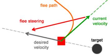 Flee path