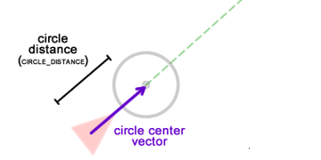 Calculating circle's position
